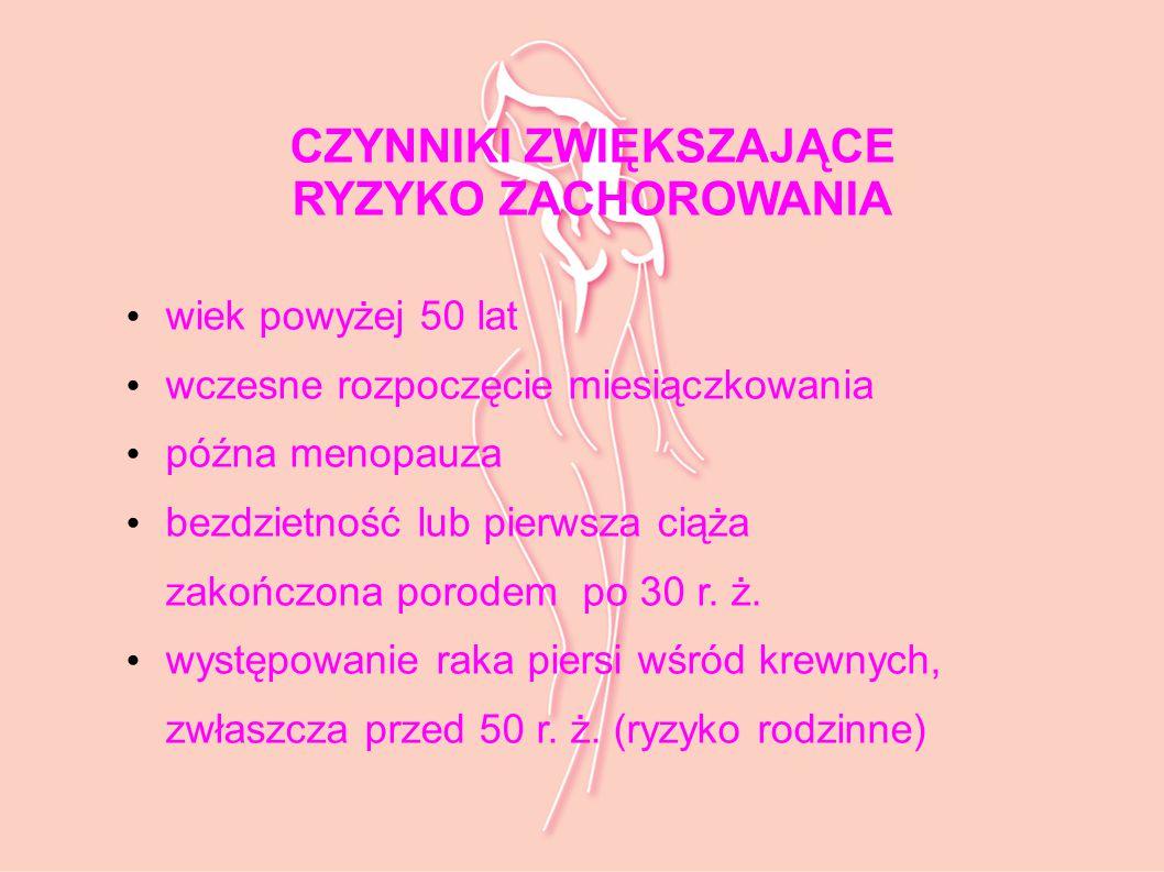 CZYNNIKI ZWIĘKSZAJĄCE RYZYKO ZACHOROWANIA (c.d.) długotrwałe stosowanie leków hormonalnych obecność łagodnych rozrostowych chorób piersi przebyty nowotwór piersi niezdrowy styl życia
