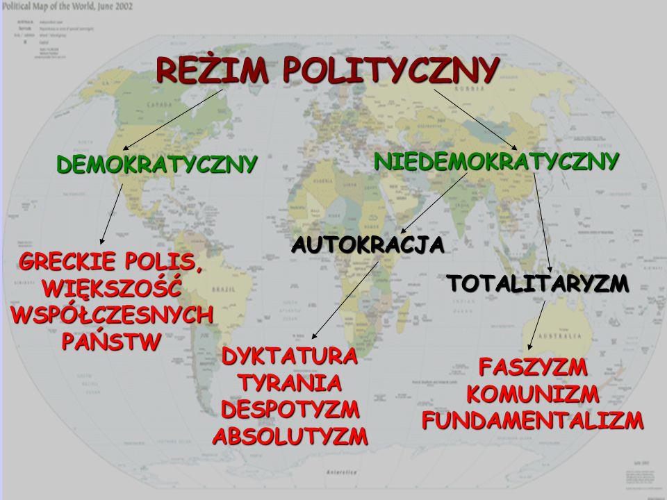 REŻIM POLITYCZNY DEMOKRATYCZNY NIEDEMOKRATYCZNY TOTALITARYZM AUTOKRACJA DYKTATURA TYRANIA DESPOTYZM ABSOLUTYZM FASZYZM KOMUNIZM FUNDAMENTALIZM GRECKIE POLIS, WIĘKSZOŚĆ WSPÓŁCZESNYCH PAŃSTW