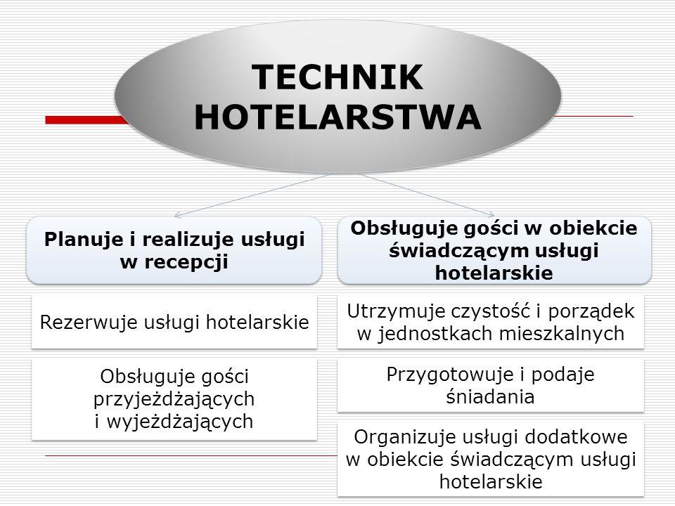 TECHNIK HOTELARSTWA Planuje i realizuje usługi w recepcji Rezerwuje usługi hotelarskie Obsługuje gości przyjeżdżających i wyjeżdżających Obsługuje gości w obiekcie świadczącym usługi hotelarskie Organizuje usługi dodatkowe w obiekcie świadczącym usługi hotelarskie Przygotowuje i podaje śniadania Utrzymuje czystość i porządek w jednostkach mieszkalnych