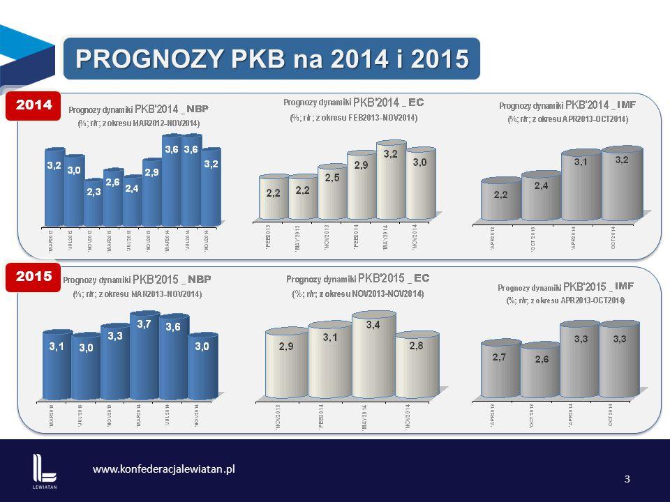 www.konfederacjalewiatan.pl 4 PROGNOZY INFLACJI na 2014 i 2015 20142015