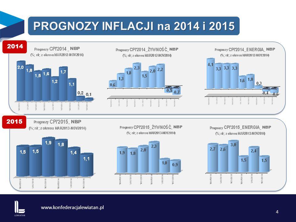 www.konfederacjalewiatan.pl 5 PKB _ trendy 4,8% 1,8% 1,7% 1,6% 3,9% PKB 6,2% 6,8% 5,1% 3,4%
