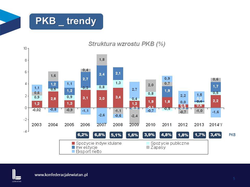 www.konfederacjalewiatan.pl 6 Ceny _ trendy