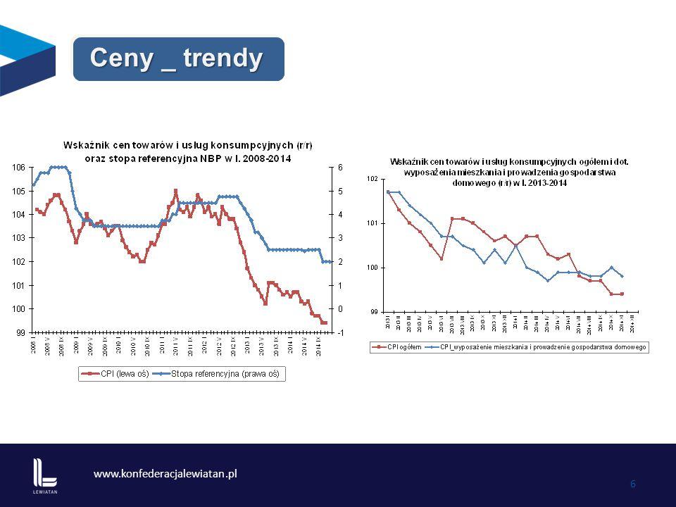 www.konfederacjalewiatan.pl 7 Źródło: GUS linia trendu (regresja logarytmiczna) Sprzedaż detaliczna - trendy