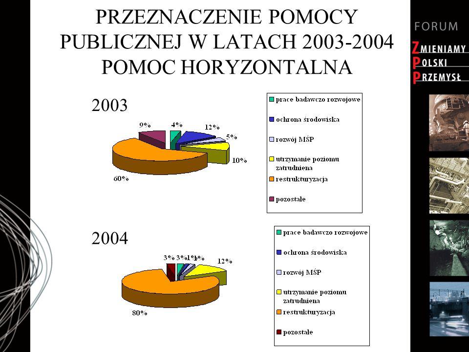 PRZEZNACZENIE POMOCY PUBLICZNEJ W LATACH 2003-2004 POMOC HORYZONTALNA 2003 2004