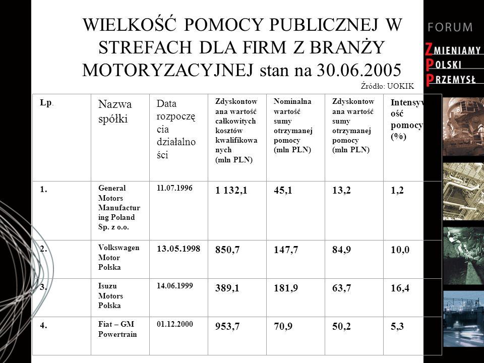 WIELKOŚĆ POMOCY PUBLICZNEJ W STREFACH DLA FIRM Z BRANŻY MOTORYZACYJNEJ stan na 30.06.2005 Lp.