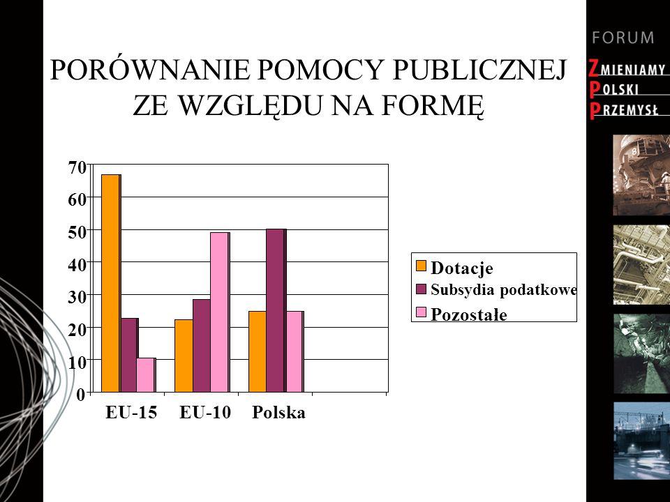 PORÓWNANIE POMOCY PUBLICZNEJ ZE WZGLĘDU NA FORMĘ 0 10 20 30 40 50 60 70 EU-15EU-10Polska Dotacje Subsydia podatkowe Pozostałe