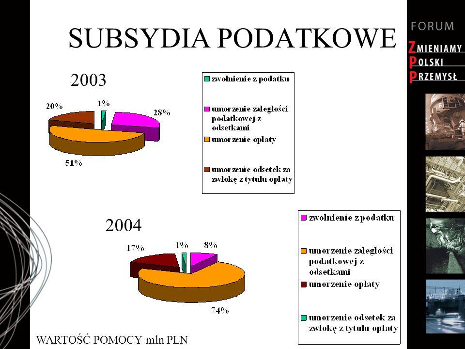 SUBSYDIA PODATKOWE 2003 2004 WARTOŚĆ POMOCY mln PLN