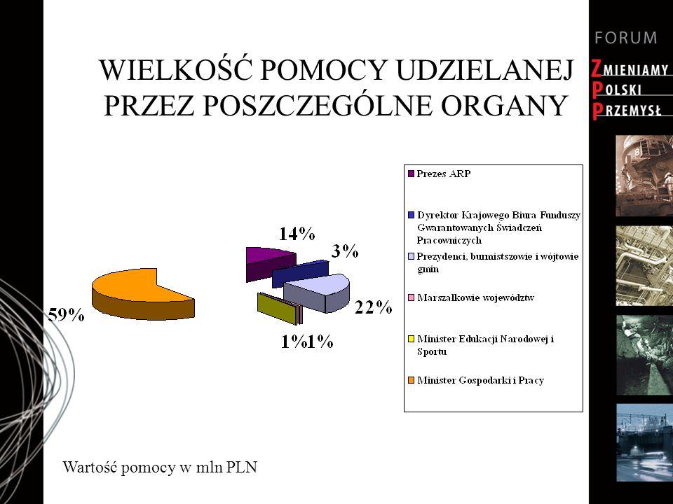 WIELKOŚĆ POMOCY UDZIELANEJ PRZEZ POSZCZEGÓLNE ORGANY Wartość pomocy w mln PLN