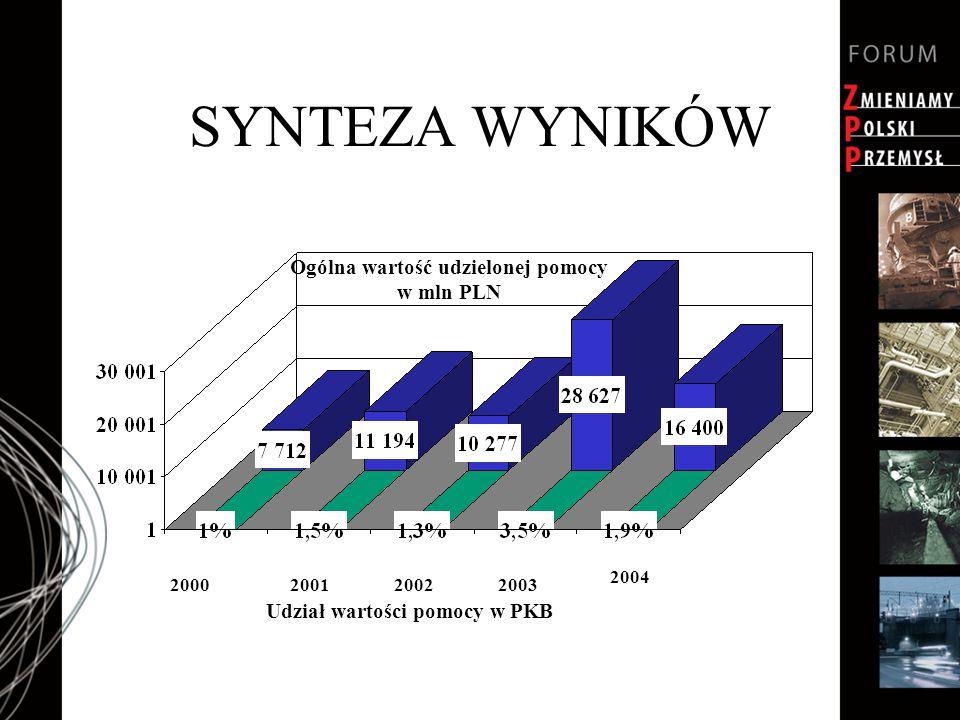 SYNTEZA WYNIKÓW 2000200120022003 2004 Ogólna wartość udzielonej pomocy w mln PLN Udział wartości pomocy w PKB