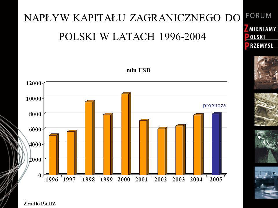 NAPŁYW KAPITAŁU ZAGRANICZNEGO DO POLSKI W LATACH 1996-2004 Źródło PAIIZ 199619971998199920002001200220032004 mln USD 2005 prognoza
