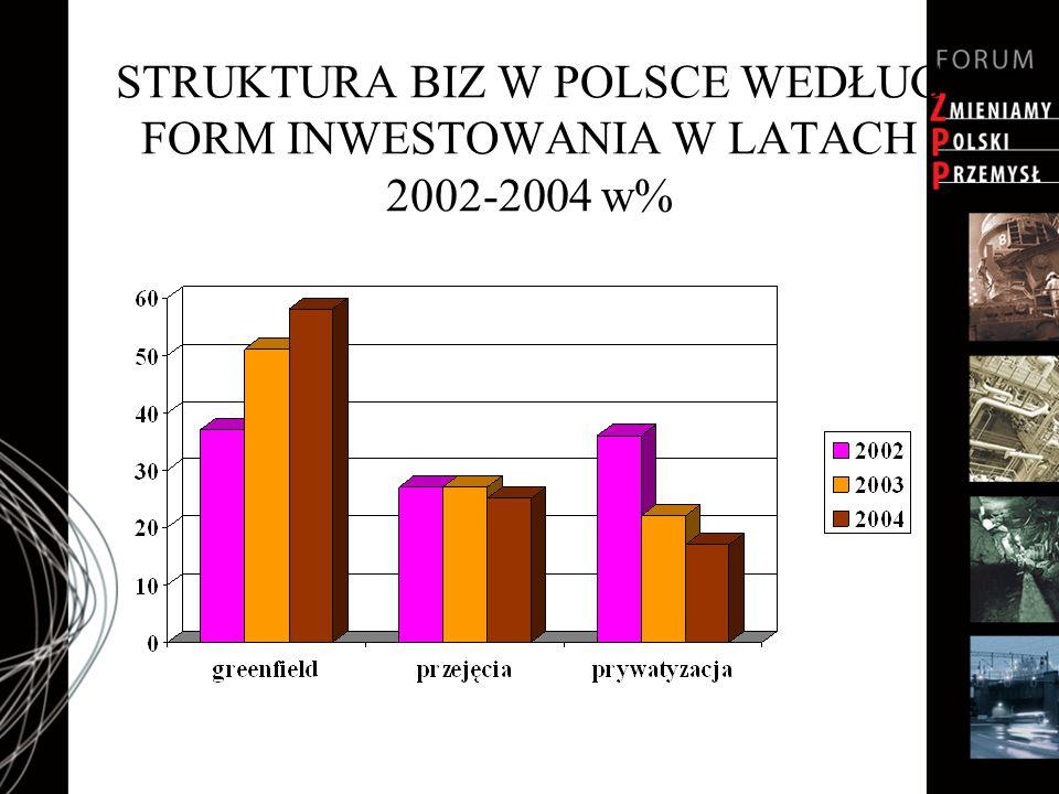 STRUKTURA BIZ W POLSCE WEDŁUG FORM INWESTOWANIA W LATACH 2002-2004 w%