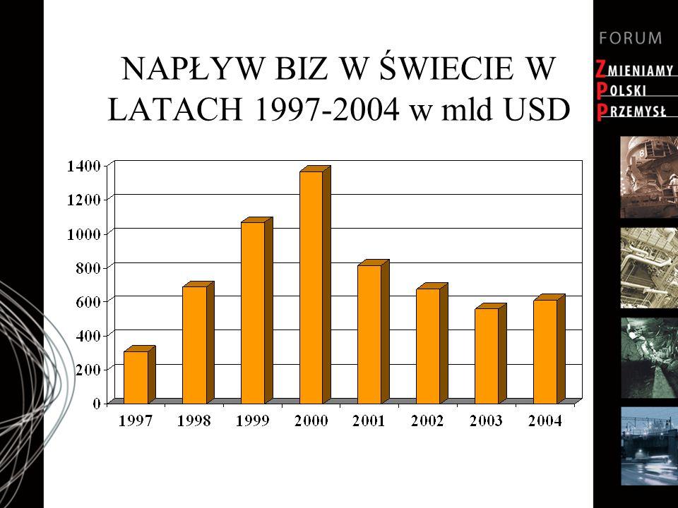 NAPŁYW BIZ W ŚWIECIE W LATACH 1997-2004 w mld USD