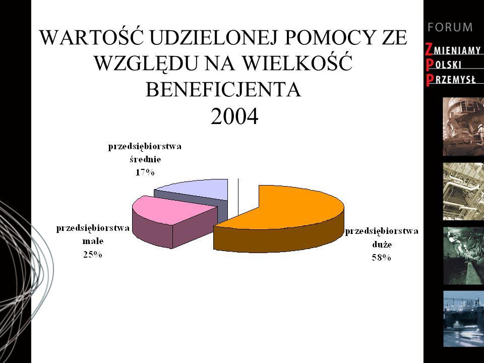 WARTOŚĆ UDZIELONEJ POMOCY ZE WZGLĘDU NA WIELKOŚĆ BENEFICJENTA 2004