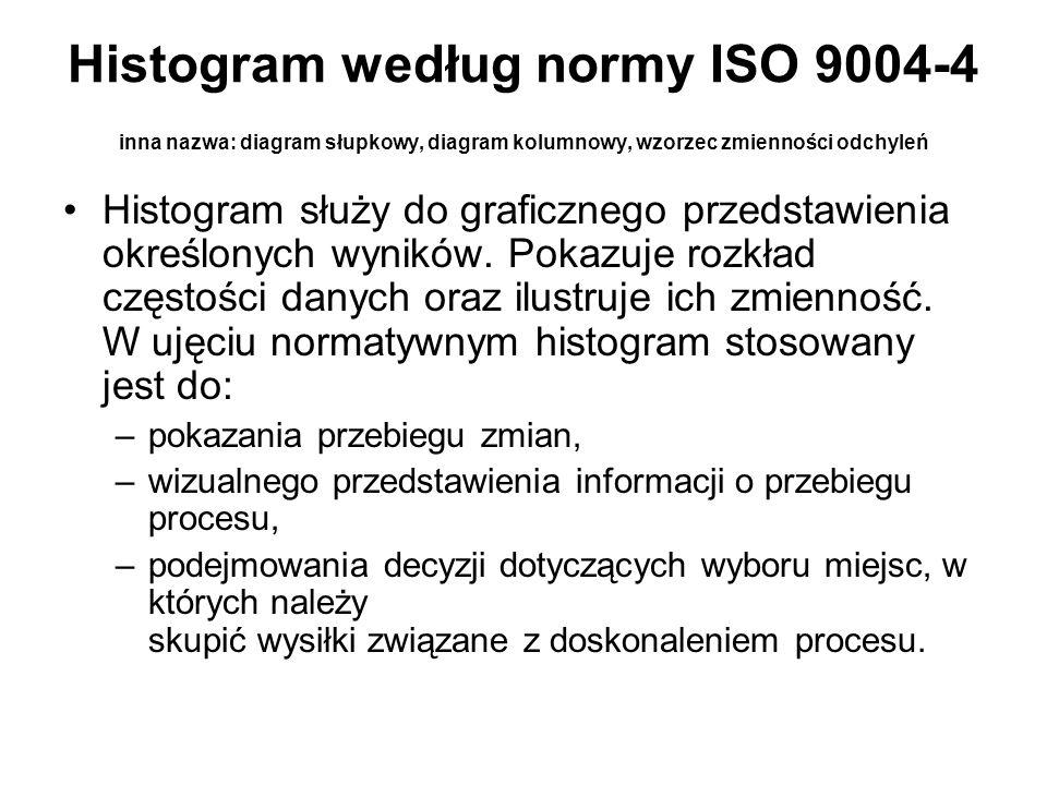 Histogram według normy ISO 9004-4 inna nazwa: diagram słupkowy, diagram kolumnowy, wzorzec zmienności odchyleń Histogram służy do graficznego przedsta