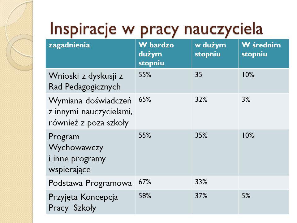 Inspiracje w pracy nauczyciela zagadnieniaW bardzo dużym stopniu w dużym stopniu W średnim stopniu Wnioski z dyskusji z Rad Pedagogicznych 55%3510% Wy