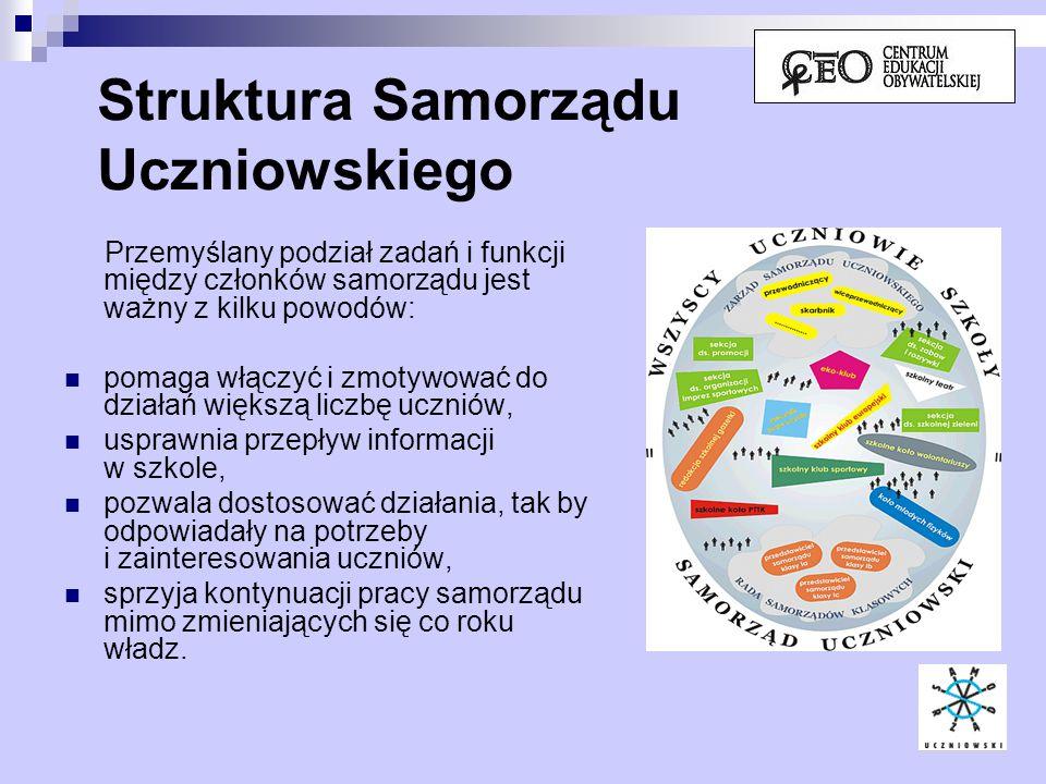 Struktura Samorządu Uczniowskiego Przemyślany podział zadań i funkcji między członków samorządu jest ważny z kilku powodów: pomaga włączyć i zmotywowa