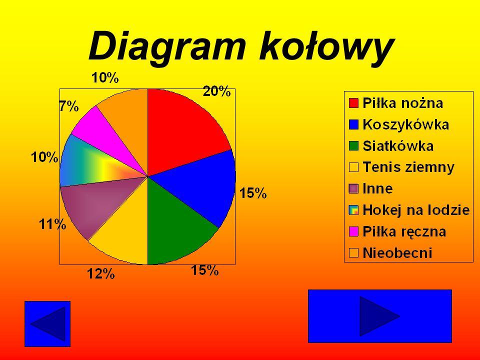Diagram słupkowy