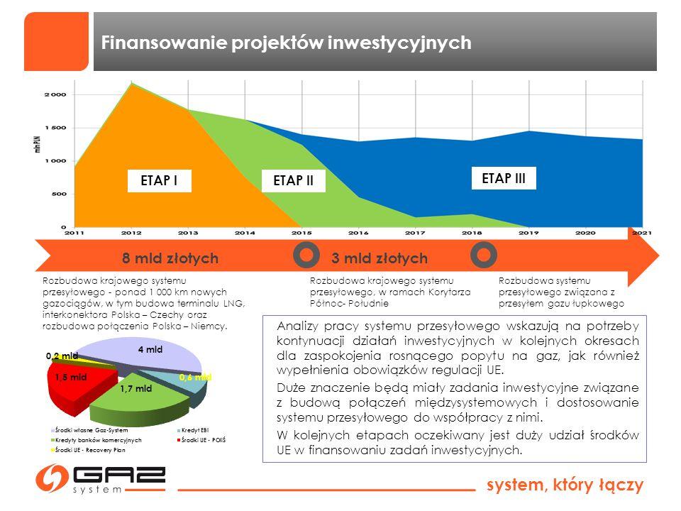 system, który łączy Finansowanie projektów inwestycyjnych 8 mld złotych3 mld złotych Rozbudowa krajowego systemu przesyłowego - ponad 1 000 km nowych