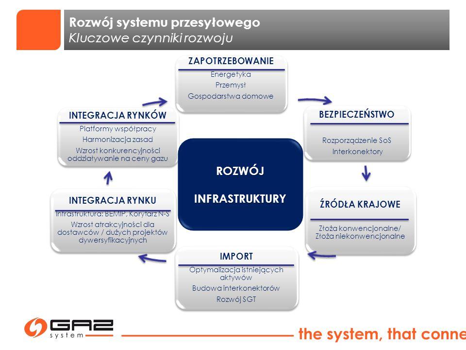 system, który łączy Rozwój systemu przesyłowego Kluczowe czynniki rozwoju ZAPOTRZEBOWANIE Energetyka Przemysł Gospodarstwa domowe BEZPIECZEŃSTWO Rozpo