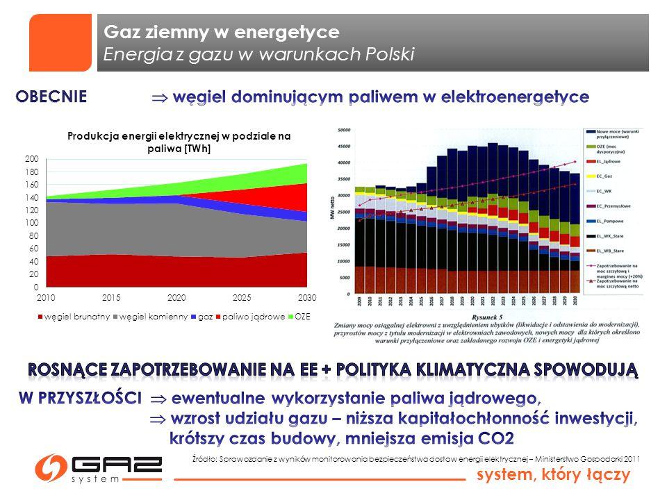 system, który łączy Gaz ziemny w energetyce Energia z gazu w warunkach Polski Źródło: Sprawozdanie z wyników monitorowania bezpieczeństwa dostaw energ