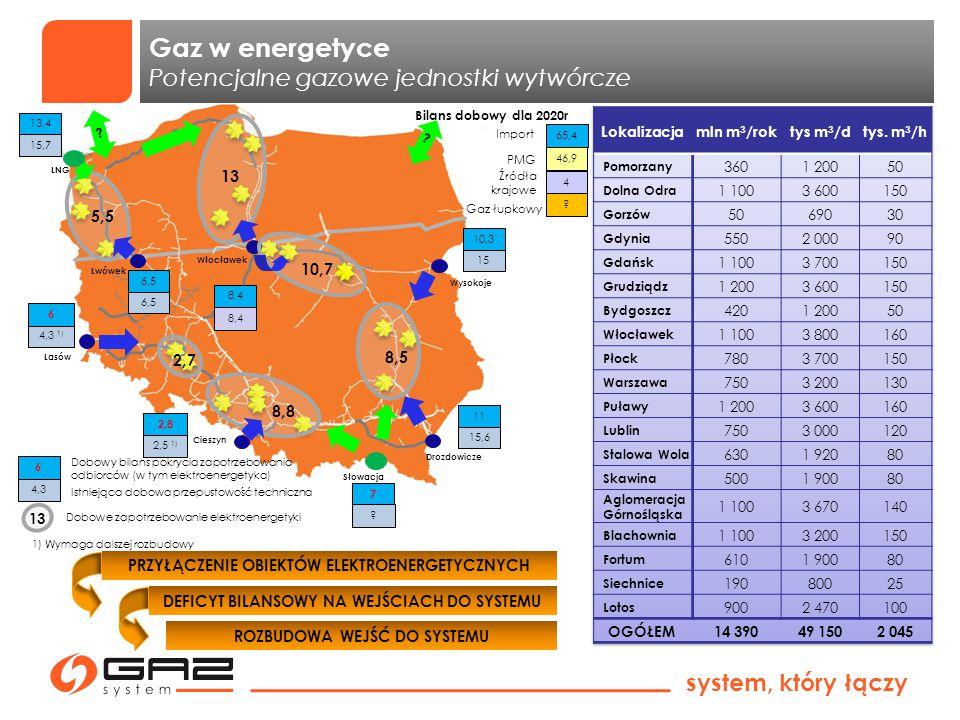 system, który łączy Scenariusze wzrostu zapotrzebowania na gaz Dominujący udział elektroenergetyki