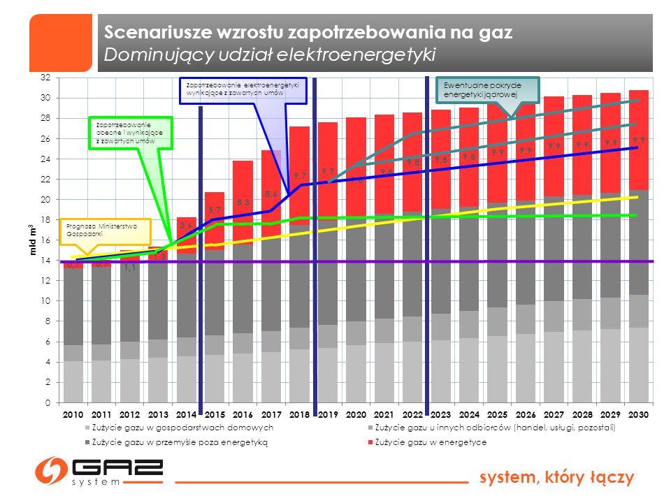system, który łączy INTEGRACJA SYSTEMÓW PRZESYŁOWYCH Projekty dywersyfikacyjne i połączenia międzysystemowe Baltic Pipe (przygotowanie) Terminal LNG (2014) Interkonektor PL-SK (analizy) Interkonektor PL-LT (analizy) Połączenie PL-D (2012) Połączenie PL-CZ (2011) Projekty dywersyfikacyjne Terminal LNG w Świnoujściu W budowie, uruchomienie w 2014 r, zdolność regazyfikacyjna 5 mld m 3 /rok Baltic Pipe Prace przygotowawcze, decyzja inwestycyjna do potwierdzenia przez rynek, przepustowość co najmniej 3 mld m 3 /rok Połączenia międzysystemowe Połączenie PL-D (Lasów) Zwiększenie przepustowości do 1,5 mld m³ - styczeń 2012 Połączenie PL-CZ (Cieszyn) - 0,5 mld m³ - październik 2011 Połączenia międzysystemowe (analizy) Interkonektor PL-LT Aktualnie prowadzone wspólne analizy z operatorem na Litwie, następnie planowane Studium Wykonalności Interkonektor PL-SK Aktualnie uruchamiane wspólne analizy z operatorem na Słowacji, następnie planowane Studium Wykonalności Interkonektor PL-D, PL-CZ Analizowana dalsza rozbudowa i odwrócenie kierunku przepływu