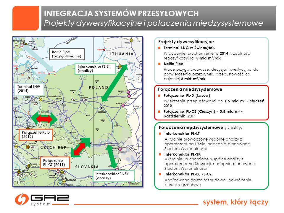 system, który łączy INTEGRACJA SYSTEMÓW PRZESYŁOWYCH Projekty dywersyfikacyjne i połączenia międzysystemowe Baltic Pipe (przygotowanie) Terminal LNG (