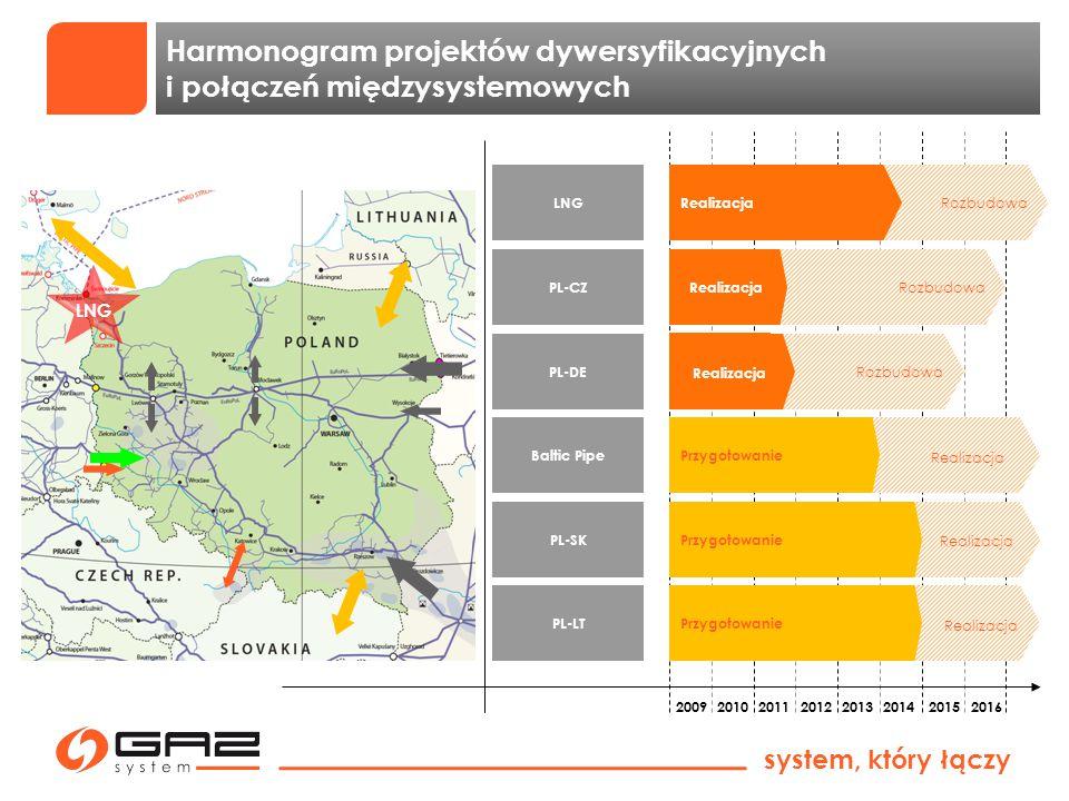 system, który łączy Baltic Pipe PL-CZ PL-DE 2009 2010 2011 2012 2013 2014 2015 2016 Realizacja Harmonogram projektów dywersyfikacyjnych i połączeń mię