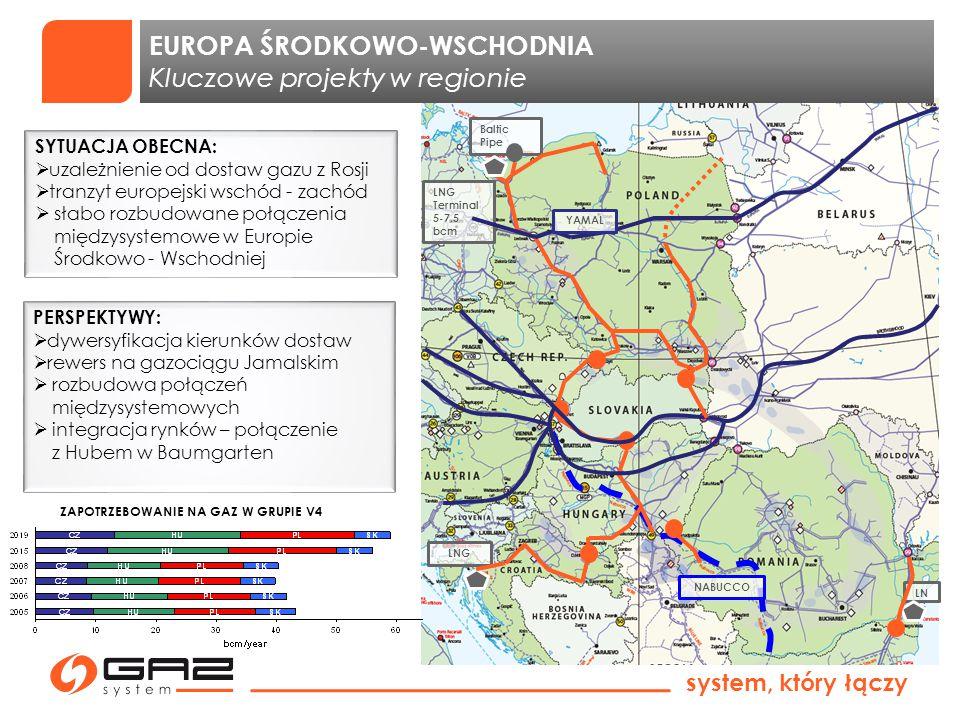system, który łączy NABUCCO LNG Baltic Pipe LNG Terminal 5-7,5 bcm YAMAL EUROPA ŚRODKOWO-WSCHODNIA Kluczowe projekty w regionie ZAPOTRZEBOWANIE NA GAZ