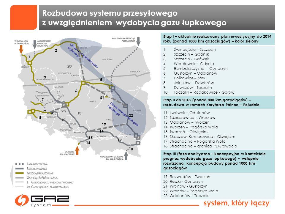 system, który łączy Obszar występowania gazu łupkowego Etap I – aktualnie realizowany plan inwestycyjny do 2014 roku (ponad 1000 km gazociągów) – kolo