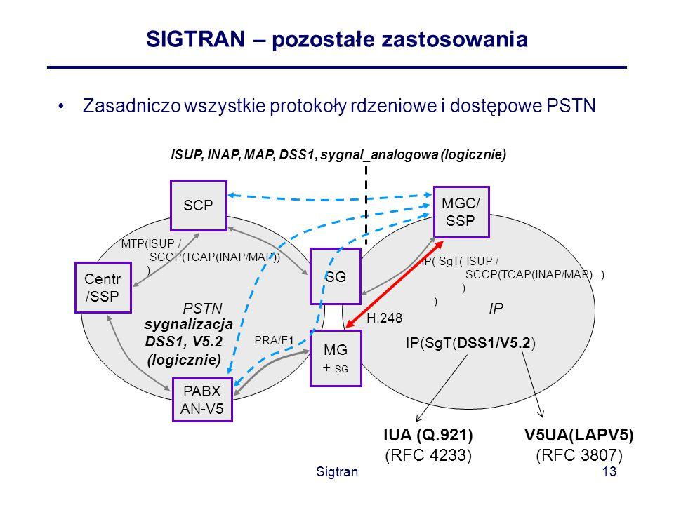 Sigtran13 SIGTRAN – pozostałe zastosowania Zasadniczo wszystkie protokoły rdzeniowe i dostępowe PSTN IP PSTN MGC/ SSP SG MG + SG Centr /SSP IP(SgT(DSS