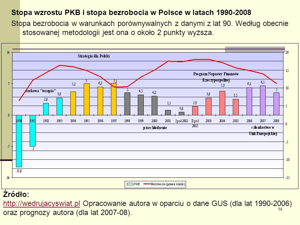 14 Stopa wzrostu PKB i stopa bezrobocia w Polsce w latach 1990-2008 Stopa bezrobocia w warunkach porównywalnych z danymi z lat 90. Według obecnie stos
