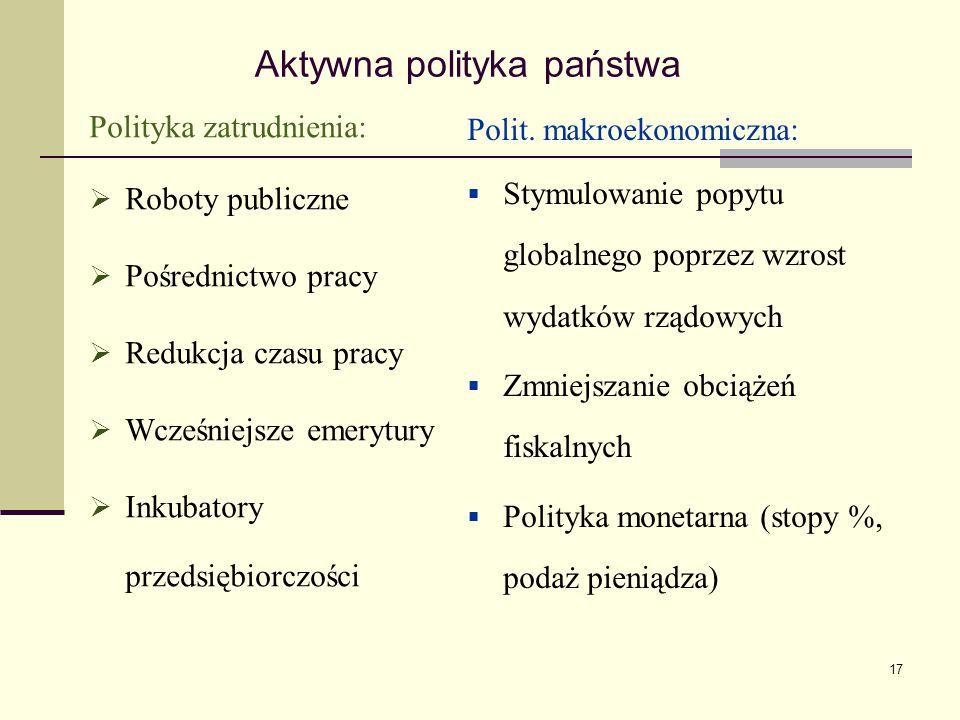17 Aktywna polityka państwa Polityka zatrudnienia:  Roboty publiczne  Pośrednictwo pracy  Redukcja czasu pracy  Wcześniejsze emerytury  Inkubator