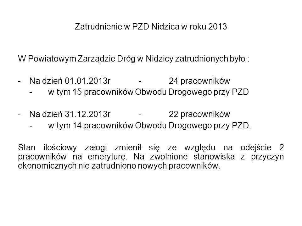 Zatrudnienie w PZD Nidzica w roku 2013 W Powiatowym Zarządzie Dróg w Nidzicy zatrudnionych było : -Na dzień 01.01.2013r-24 pracowników -w tym 15 pracowników Obwodu Drogowego przy PZD -Na dzień 31.12.2013r-22 pracowników -w tym 14 pracowników Obwodu Drogowego przy PZD.