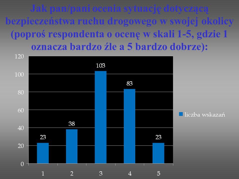 Jak pan/pani ocenia sytuację dotyczącą bezpieczeństwa ruchu drogowego w swojej okolicy (poproś respondenta o ocenę w skali 1-5, gdzie 1 oznacza bardzo źle a 5 bardzo dobrze):