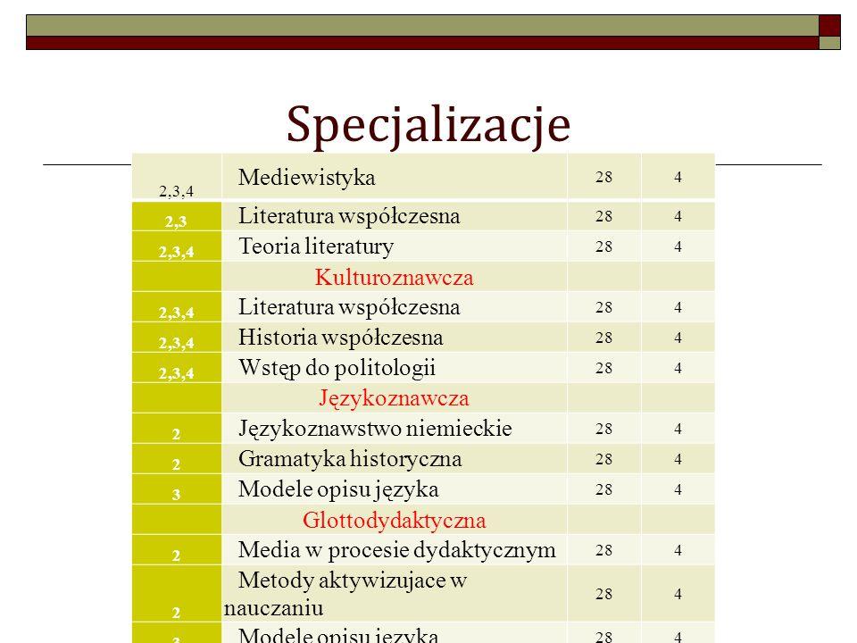 Specjalizacje 2,3,4 Mediewistyka 284 2,3 Literatura współczesna 284 2,3,4 Teoria literatury 284 Kulturoznawcza 2,3,4 Literatura współczesna 284 2,3,4 Historia współczesna 284 2,3,4 Wstęp do politologii 284 Językoznawcza 2 Językoznawstwo niemieckie 284 2 Gramatyka historyczna 284 3 Modele opisu języka 284 Glottodydaktyczna 2 Media w procesie dydaktycznym 284 2 Metody aktywizujace w nauczaniu 284 3 Modele opisu języka 284
