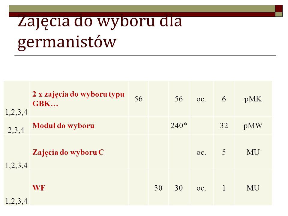 Zajęcia do wyboru dla germanistów 1,2,3,4 2 x zajęcia do wyboru typu GBK… 56 oc.6pMK 2,3,4 Moduł do wyboru 240* 32pMW 1,2,3,4 Zajęcia do wyboru C oc.5MU 1,2,3,4 WF 30 oc.1MU
