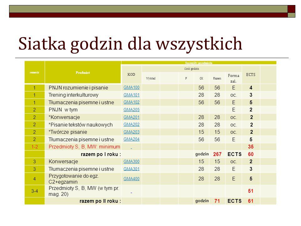 Siatka godzin dla wszystkich semestr Przdmiot Szczegóły przedmiotu KOD ilość godzin ECTS WykładPCKRazem Forma zal.
