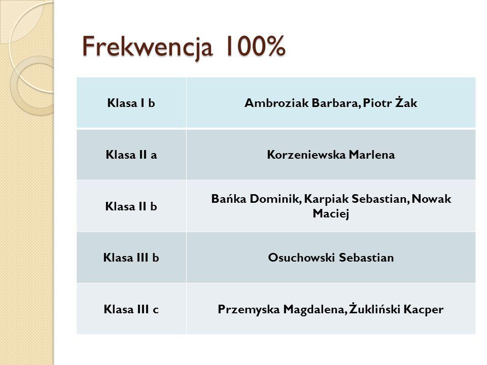 Frekwencja 100% Klasa I bAmbroziak Barbara, Piotr Żak Klasa II aKorzeniewska Marlena Klasa II b Bańka Dominik, Karpiak Sebastian, Nowak Maciej Klasa I