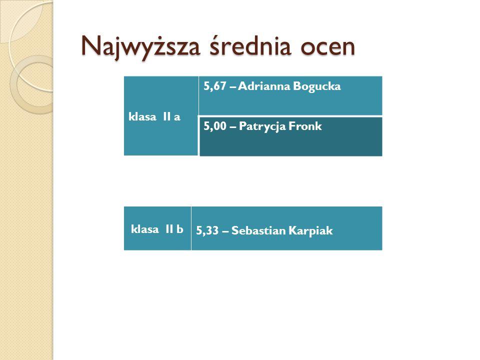 Najwyższa średnia ocen klasa II a 5,67 – Adrianna Bogucka 5,00 – Patrycja Fronk klasa II b 5,33 – Sebastian Karpiak