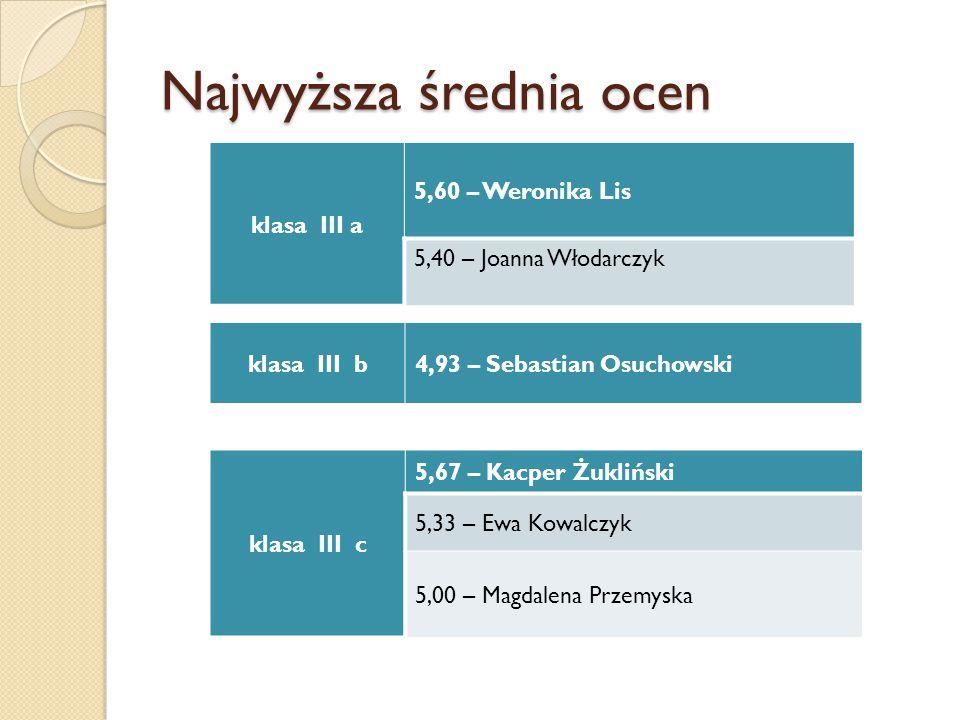 Najwyższa średnia ocen klasa III a 5,60 – Weronika Lis 5,40 – Joanna Włodarczyk klasa III b4,93 – Sebastian Osuchowski klasa III c 5,67 – Kacper Żukli