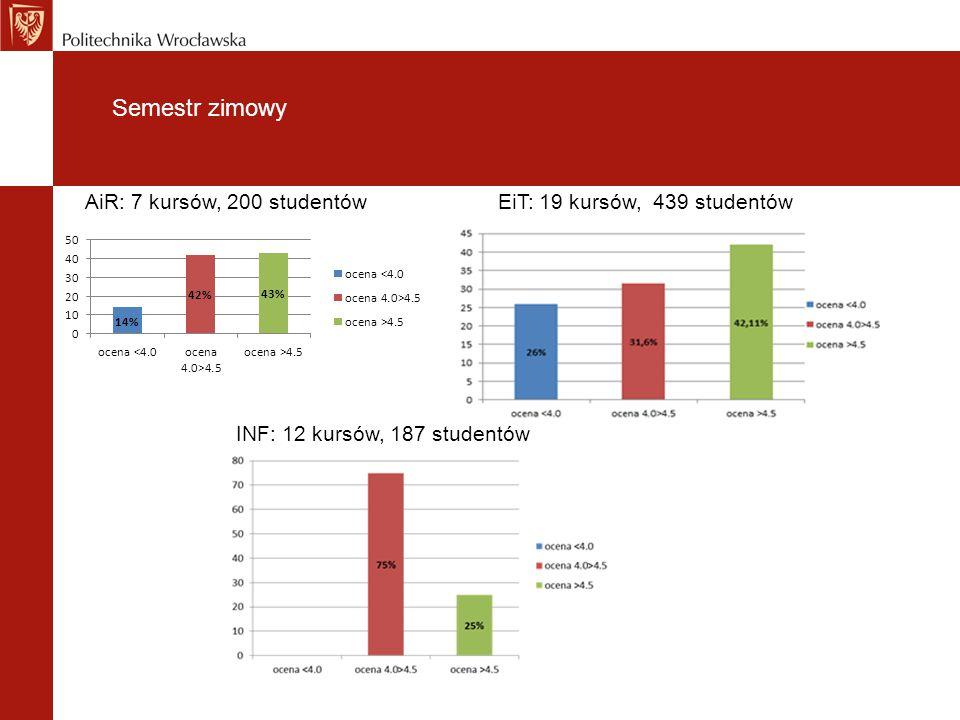 Semestr zimowy AiR: 7 kursów, 200 studentówEiT: 19 kursów, 439 studentów INF: 12 kursów, 187 studentów