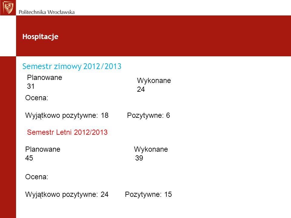 Hospitacje Semestr zimowy 2012/2013 Planowane 31 Wykonane 24 Ocena: Wyjątkowo pozytywne: 18 Pozytywne: 6 Semestr Letni 2012/2013 Planowane Wykonane 45 39 Ocena: Wyjątkowo pozytywne: 24 Pozytywne: 15