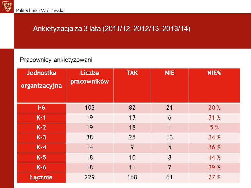 Ankietyzacja za 3 lata (2011/12, 2012/13, 2013/14) Jednostka organizacyjna Liczba pracowników TAKNIENIE% I-6103822120 % K-11913631 % K-2191815 % K-338251334 % K-4149536 % K-51810844 % K-61811739 % Łącznie2291686127 % Pracownicy ankietyzowani