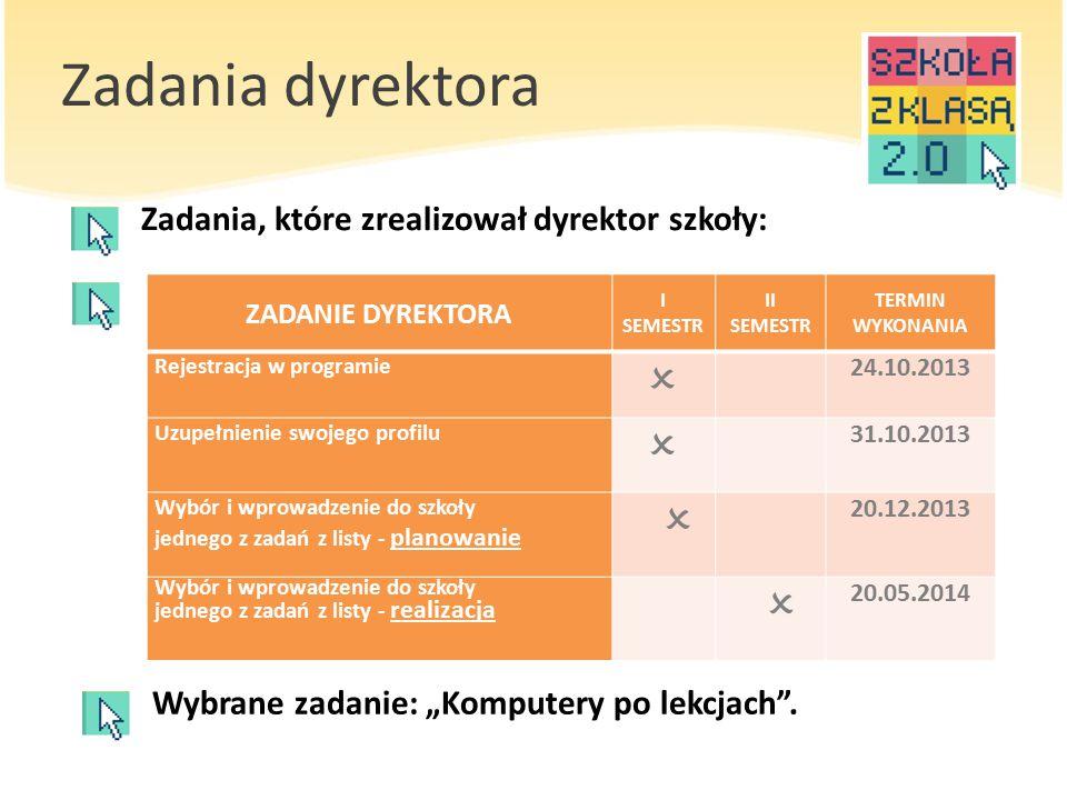 Zadania koordynatora Zadania, które realizował koordynator: ZADANIE KOORDYNATORA I SEMESTR II SEMESTR TERMIN WYKONANIA Rejestracja  24.10.2013 Uzupełnienie profilu  31.10.2013 Zorganizowanie i opisanie na platformie spotkania otwierającego  31.10.2013 PODSUMOWANIE PRACY ZESPOŁU 2.0 I  30.11.2013 Zorganizowanie i opisanie debaty szkolnej na temat Kodeksu 2.0  18.12.2013 Opublikowanie na platformie ostatecznej wersji szkolnego Kodeksu 2.0  18.12.2013 Podsumowanie pracy Zespołu 2.0 II  25.02.2014 Zorganizowanie i zamieszczenie relacji ze szkolnego Festiwalu 2.0  03.06.2014 Spotkanie podsumowujące  18.06.