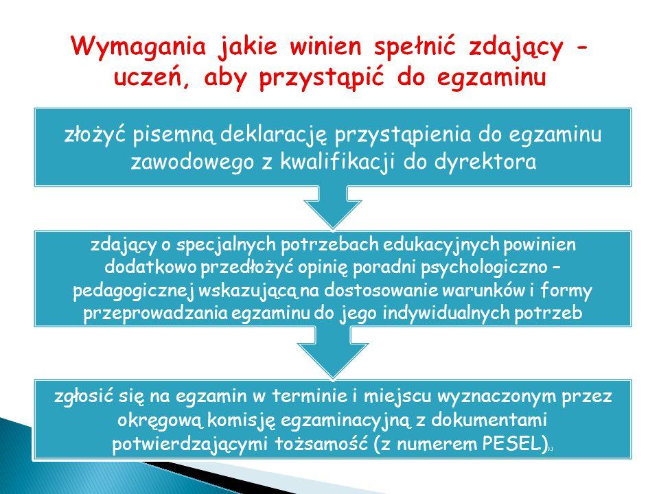 zgłosić się na egzamin w terminie i miejscu wyznaczonym przez okręgową komisję egzaminacyjną z dokumentami potwierdzającymi tożsamość (z numerem PESEL) ),) zdający o specjalnych potrzebach edukacyjnych powinien dodatkowo przedłożyć opinię poradni psychologiczno – pedagogicznej wskazującą na dostosowanie warunków i formy przeprowadzania egzaminu do jego indywidualnych potrzeb złożyć pisemną deklarację przystąpienia do egzaminu zawodowego z kwalifikacji do dyrektora