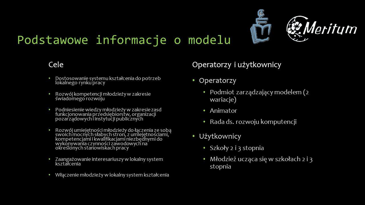 Elementy składowe modelu Instrukcja dla operatora Zasady zarządzania partnerstwem Opis stanowiska pracy Animatora ds.