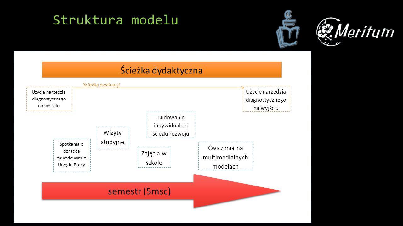 Ścieżka dydaktyczna Użycie narzędzia diagnostycznego na wejściu Użycie narzędzia diagnostycznego na wyjściu Spotkania z doradcą zawodowym z Urzędu Pracy Wizyty studyjne Zajęcia w szkole Budowanie indywidualnej ścieżki rozwoju Ćwiczenia na multimedialnych modelach semestr (5msc) Struktura modelu Ścieżka ewaluacji