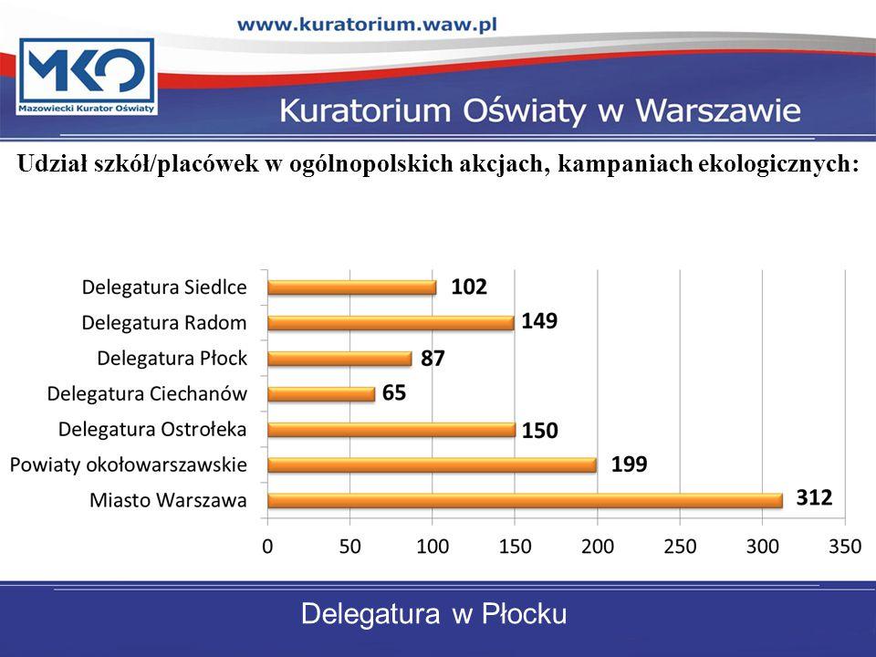 Udział szkół/placówek w ogólnopolskich akcjach, kampaniach ekologicznych: Delegatura w Płocku
