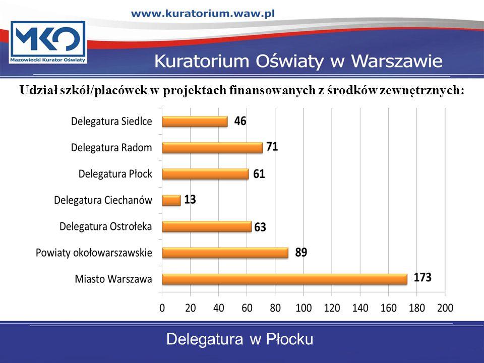 Udział szkół/placówek w projektach finansowanych z środków zewnętrznych: Delegatura w Płocku